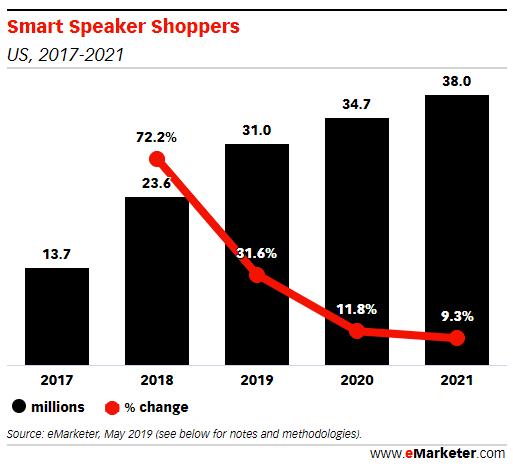 acquisti effettuati tramite smart speaker