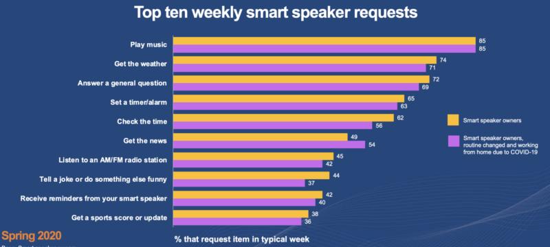 le 10 frasi della settimana più richieste agli smart speaker