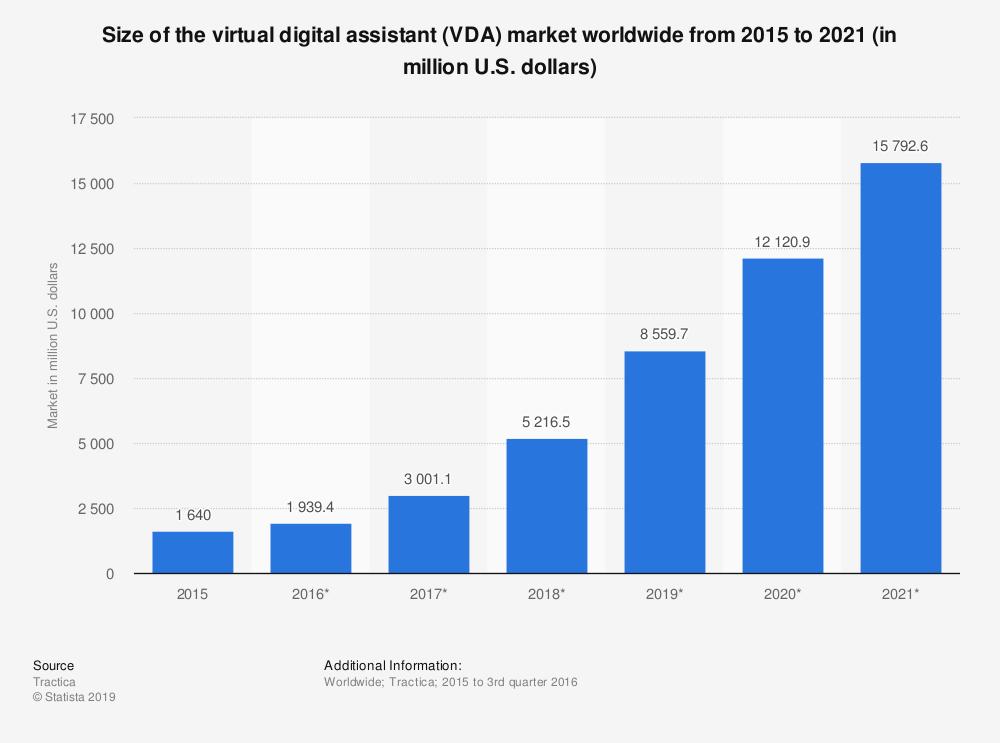 Crescita del mercato degli assistenti digitali dal 2015 al 2021 – Statista