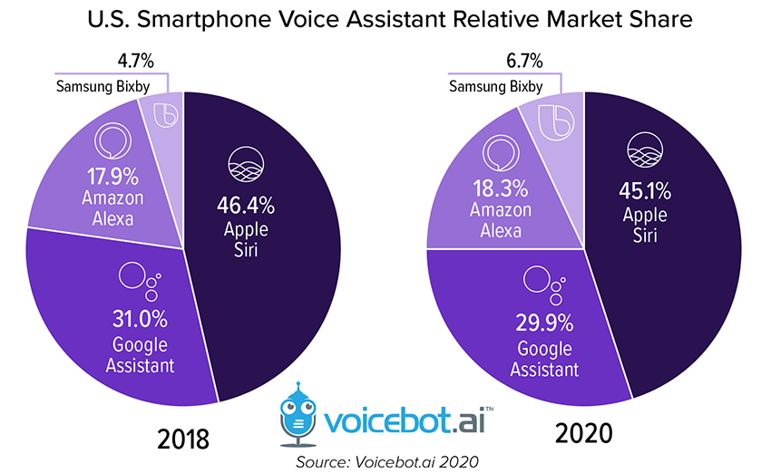quote di mercato dei voice assistant