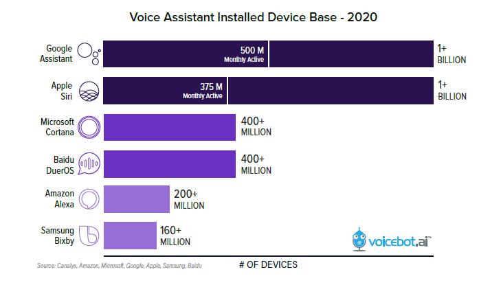 voice assistant nel 2020