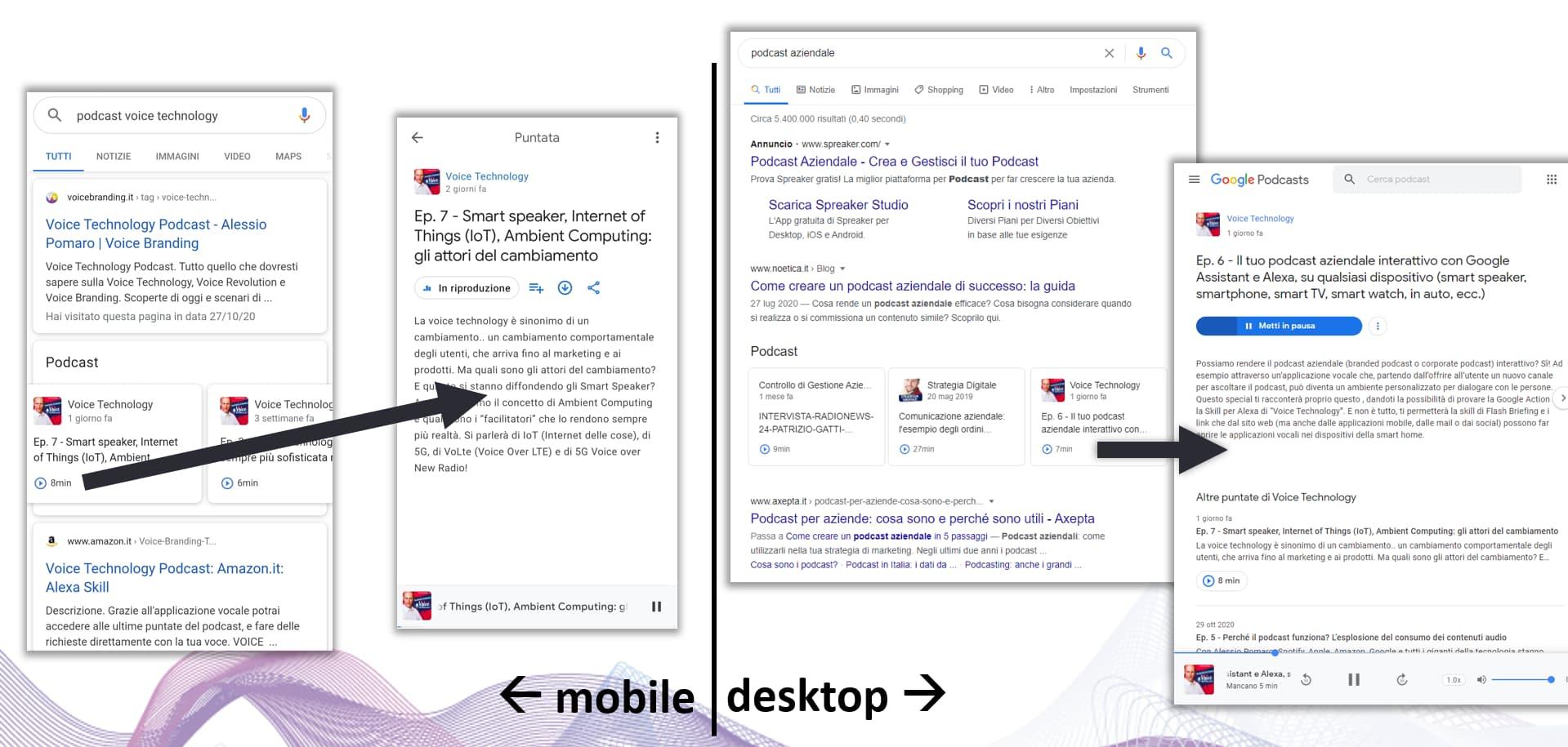 Dalla SERP a Google Podcasts (mobile e desktop)