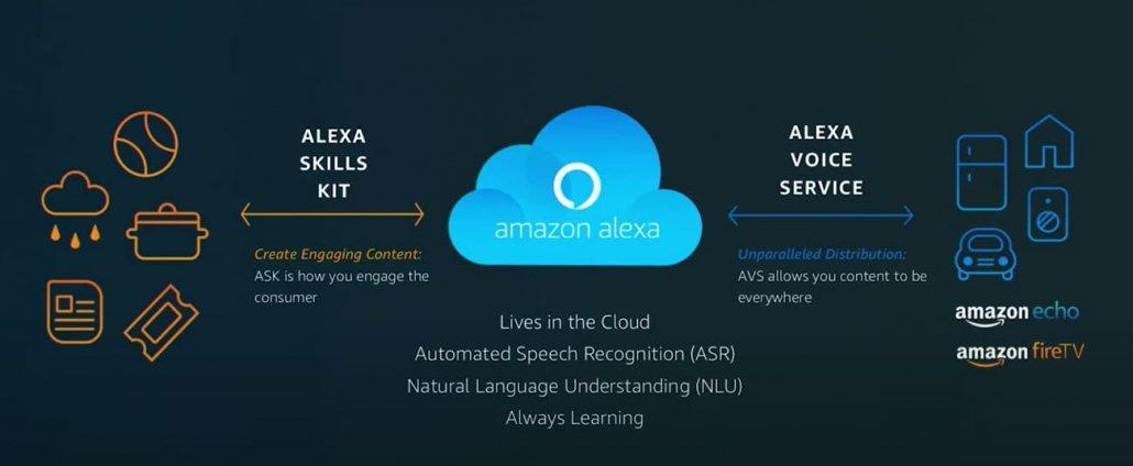 funzionamento Skill Alexa